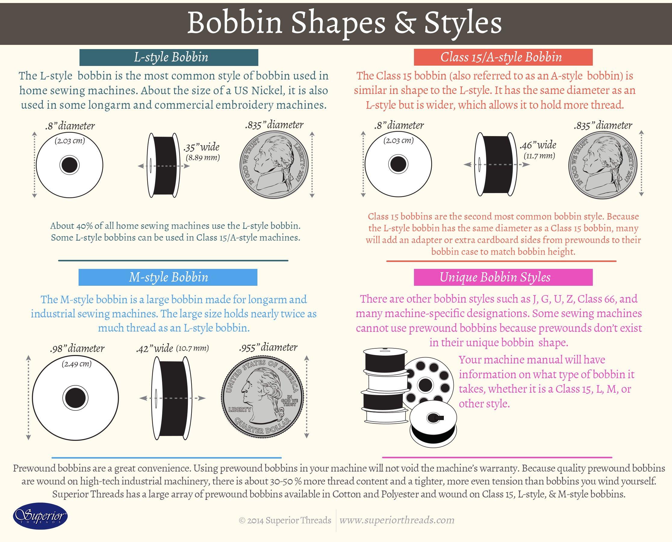 Bobbin Infographic