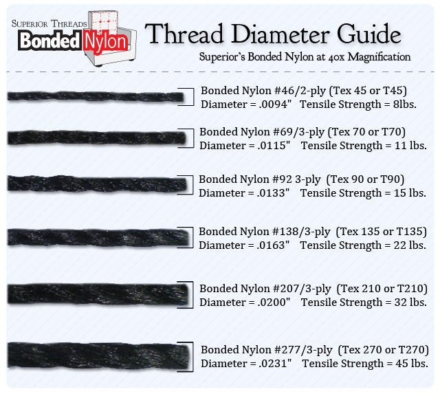 Thread Diameter Guide